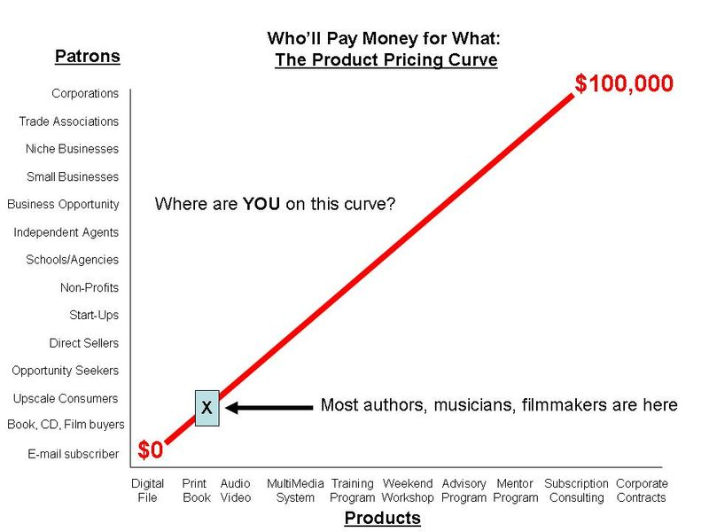 FINAL Switzers Product Pricing Curve